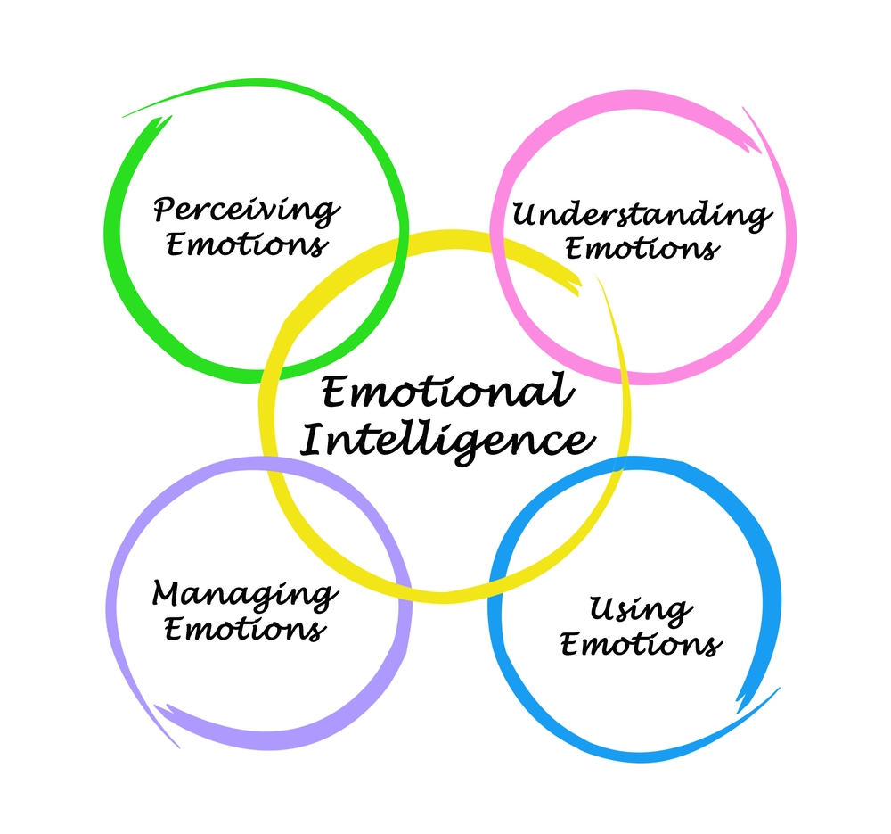 In the last part in the series, we discuss how importance emotional intelligence is to successful communication.